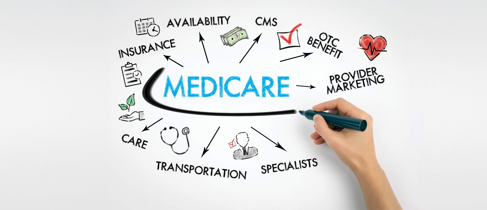 2019 Medicare AEP Campaigns: Member Experience, New Benefits | DMW Direct