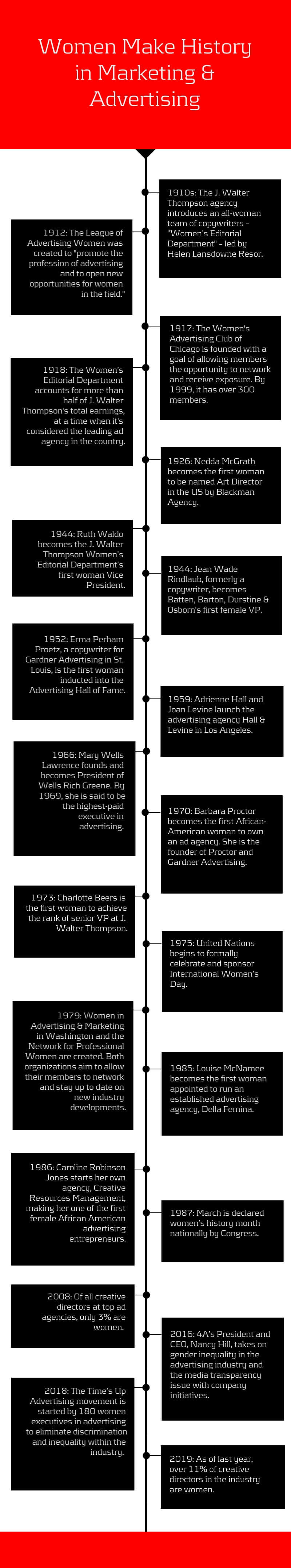 Women Make History in Marketing and Advertising